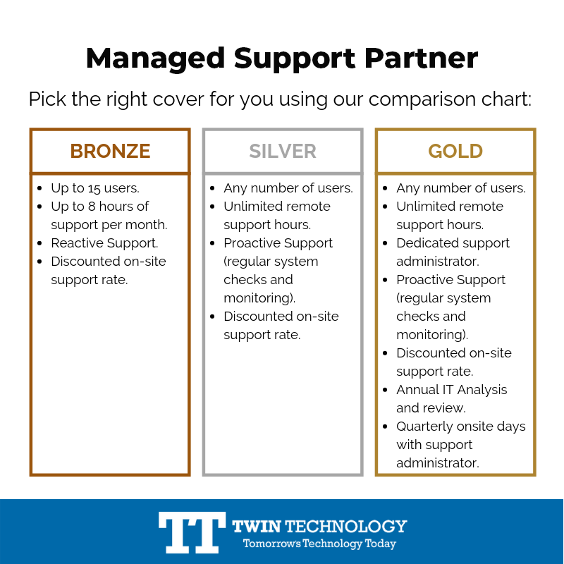 Managed Support Partner
